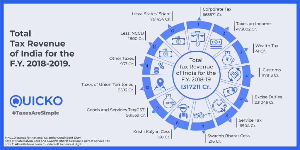 tax revenue india fy 2018-19
